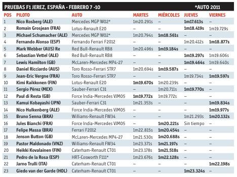 Tabla de tiempo de las pruebas en Jerez, España del 7 al 10 de febrero
