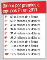 Dinero por premios a equipos F1 en 2011