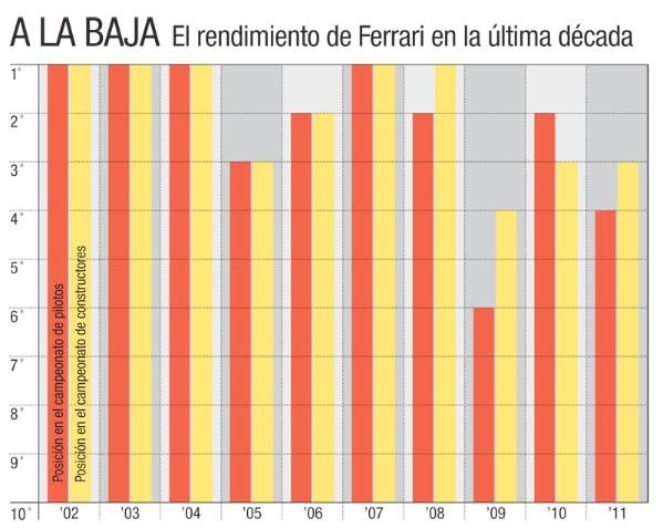 El rendimiento de Ferrari a la baja