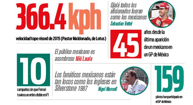 Sección Especial Gpmx 2015 Números Y Frases Del Gran Premio