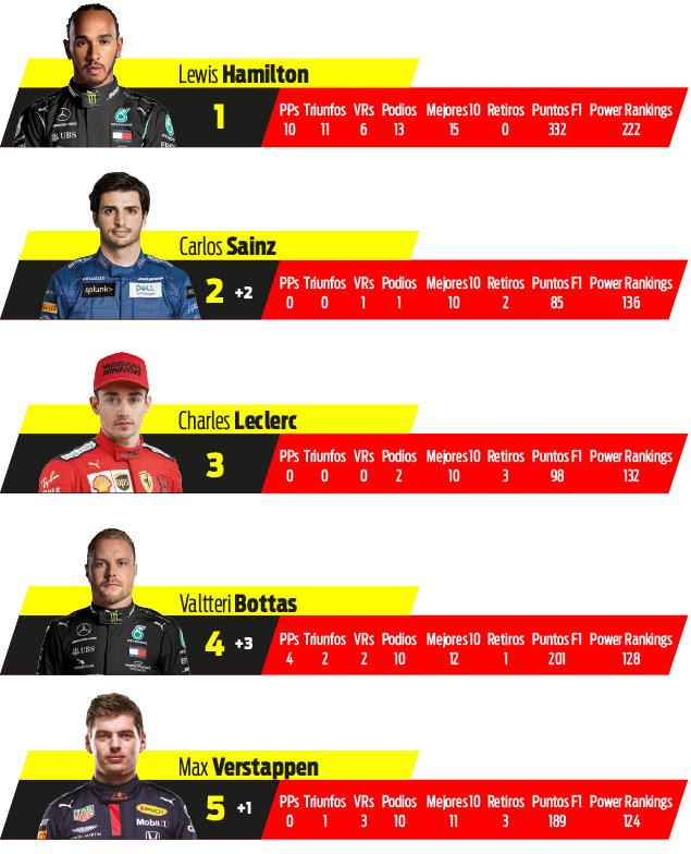 Persiguiendo el Título F1