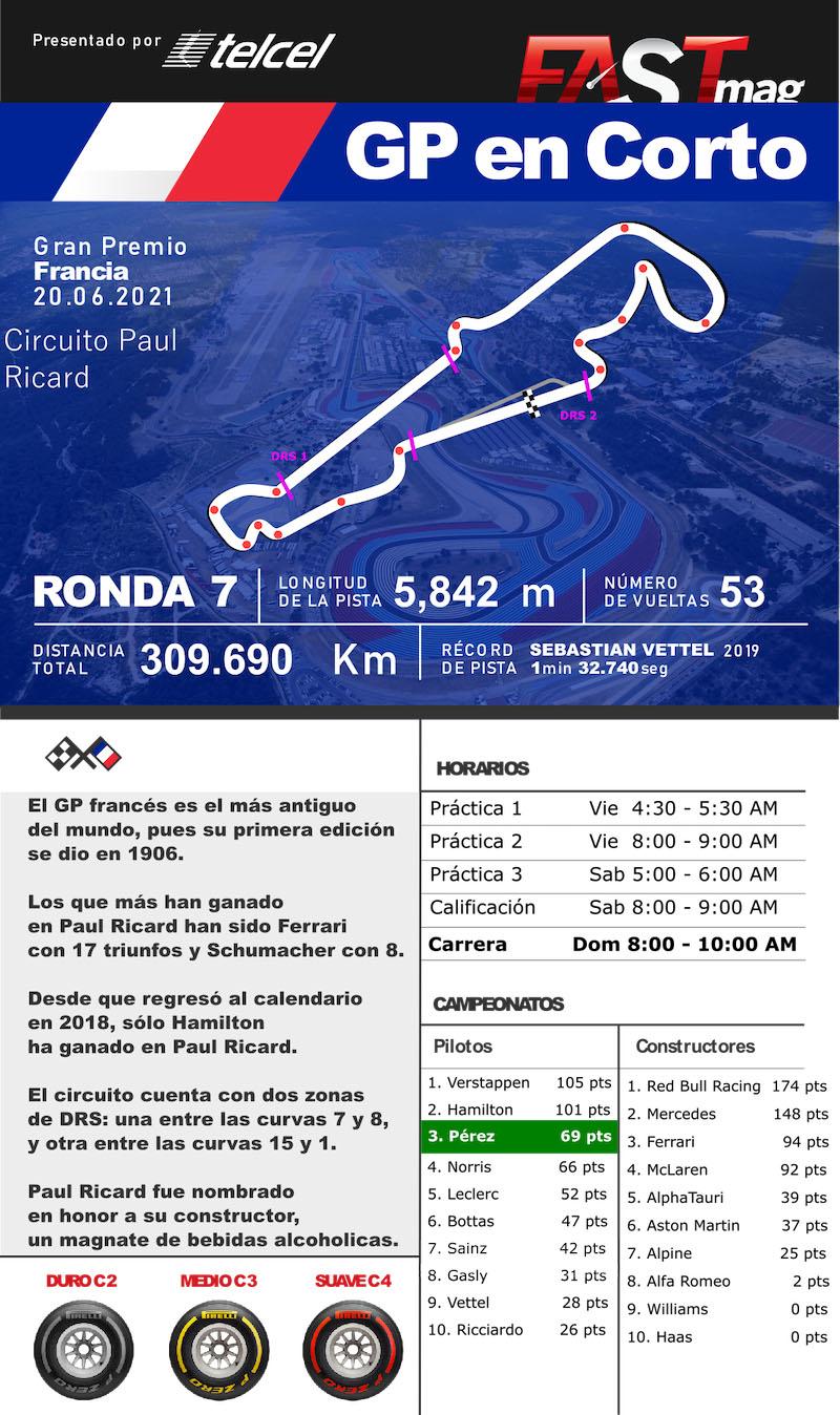 GP EN CORTO: Información del GP de Francia de F1 2021
