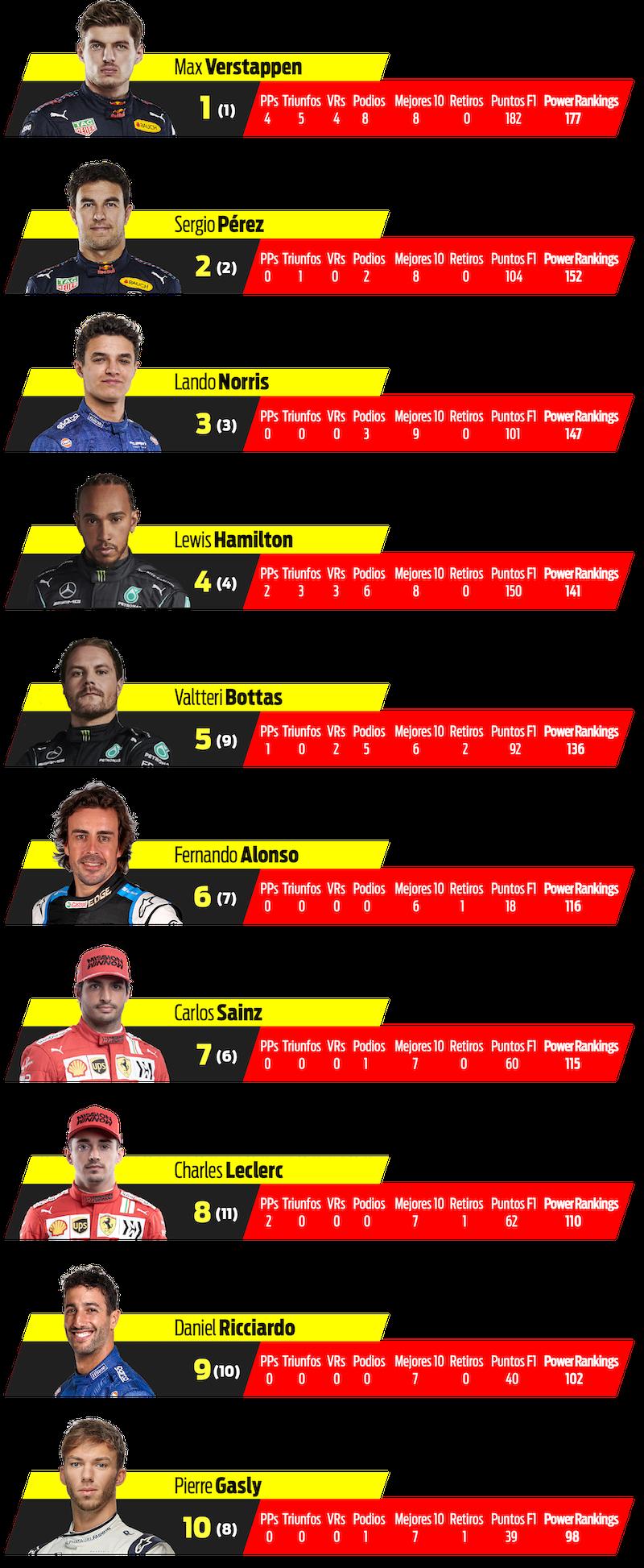 Persiguiendo el Título F1 2021, Ronda 9